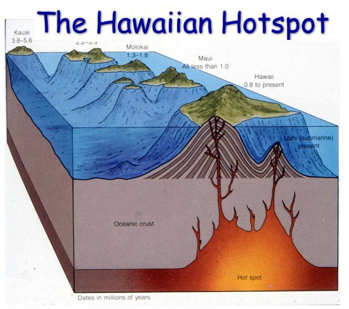 Illustrating the discredited Hawaii hotspot hypothesis