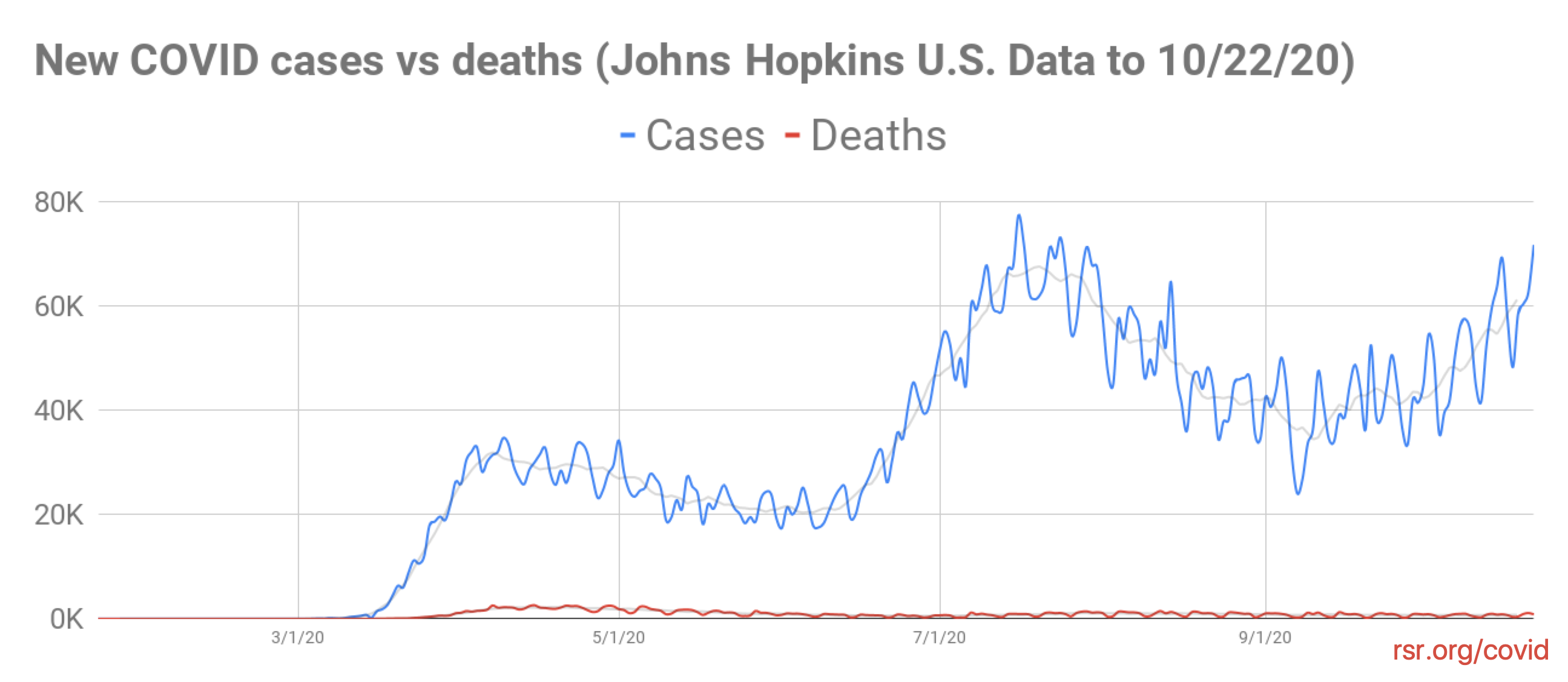 US COVID deaths charted against cases through 10/22/20 John Hopkins data