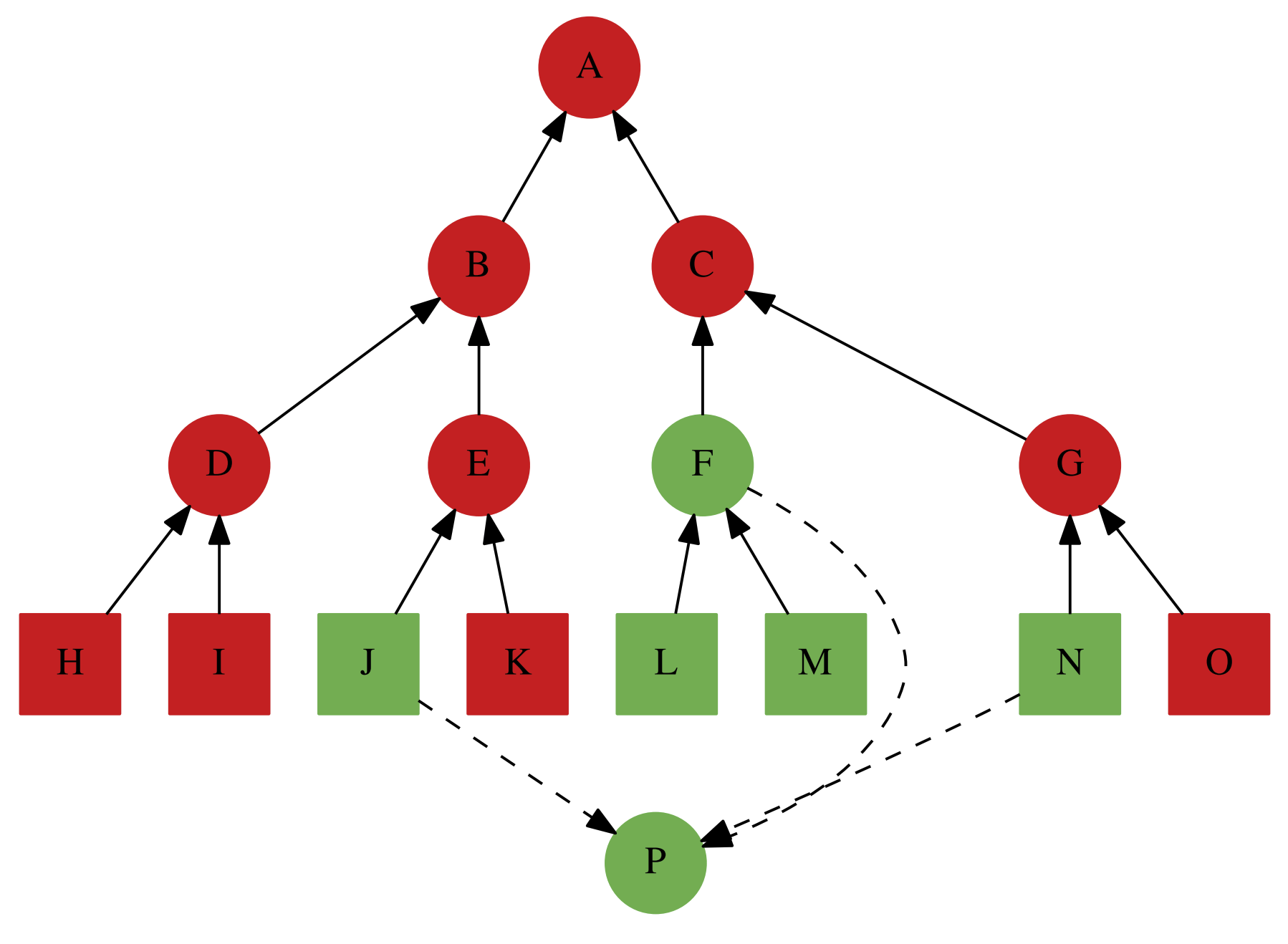Example dependency graph from Ewert, 2018