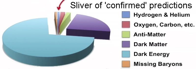 Pie chart from RSR's BB video showing sliver of 'confirmed' element predictions