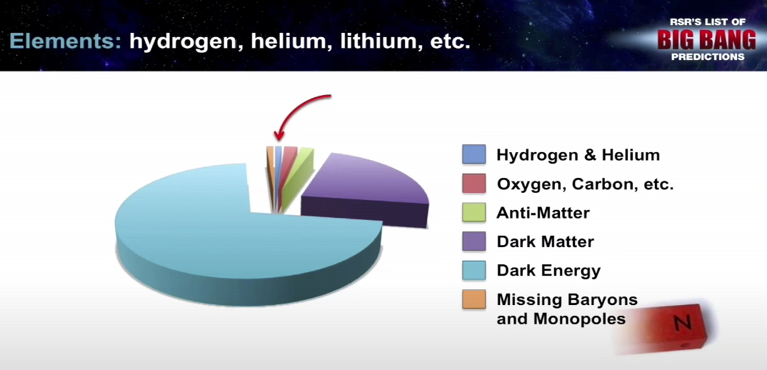 Predictions pie chart from RSR video showing tiny sliver of BB products allegedly confirmed