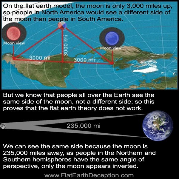 Flat earthers claim the moon is only 3,000 miles away yet then northern and southern observers would see different sides!