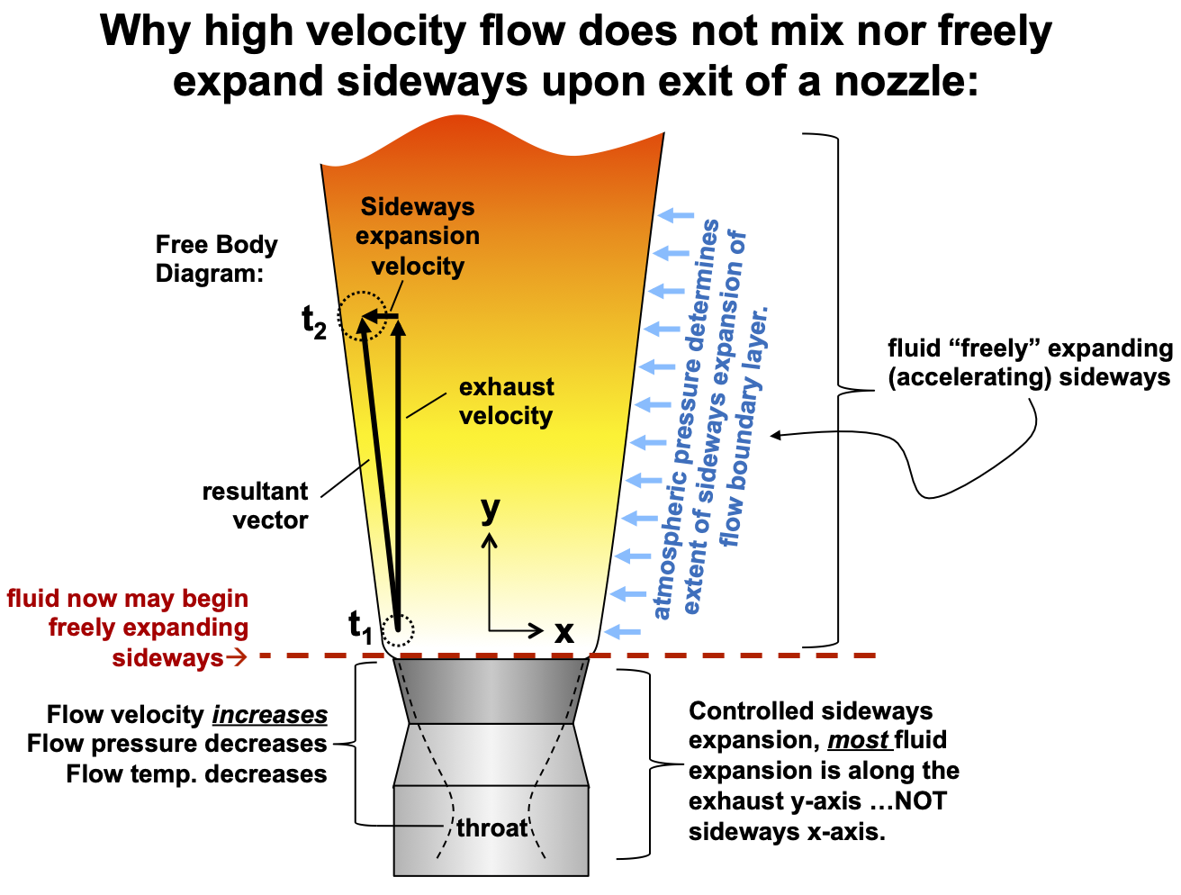 High velocity flow doesn't mix nor freely expand sideways upon exiting a nozzle