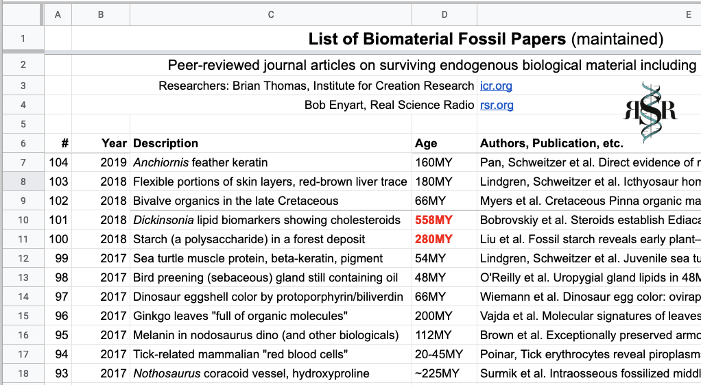 Web's most comprehensive list of original biomaterial fossil papers