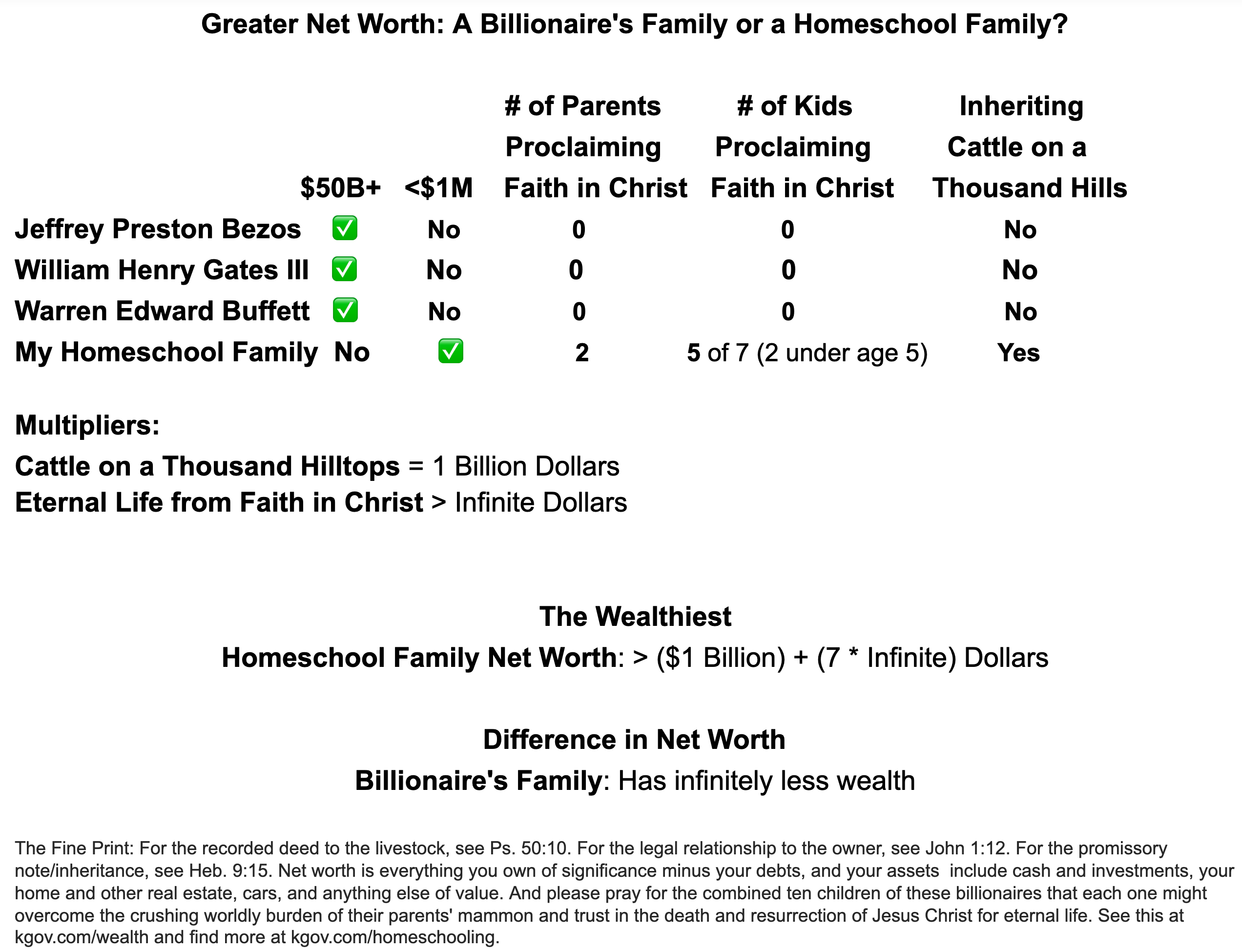 Net Worth worksheet, contrasting a billionaire family with a homeschool family