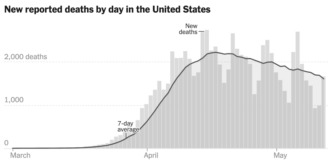 NYT's daily COVID death chart with 7-day avg