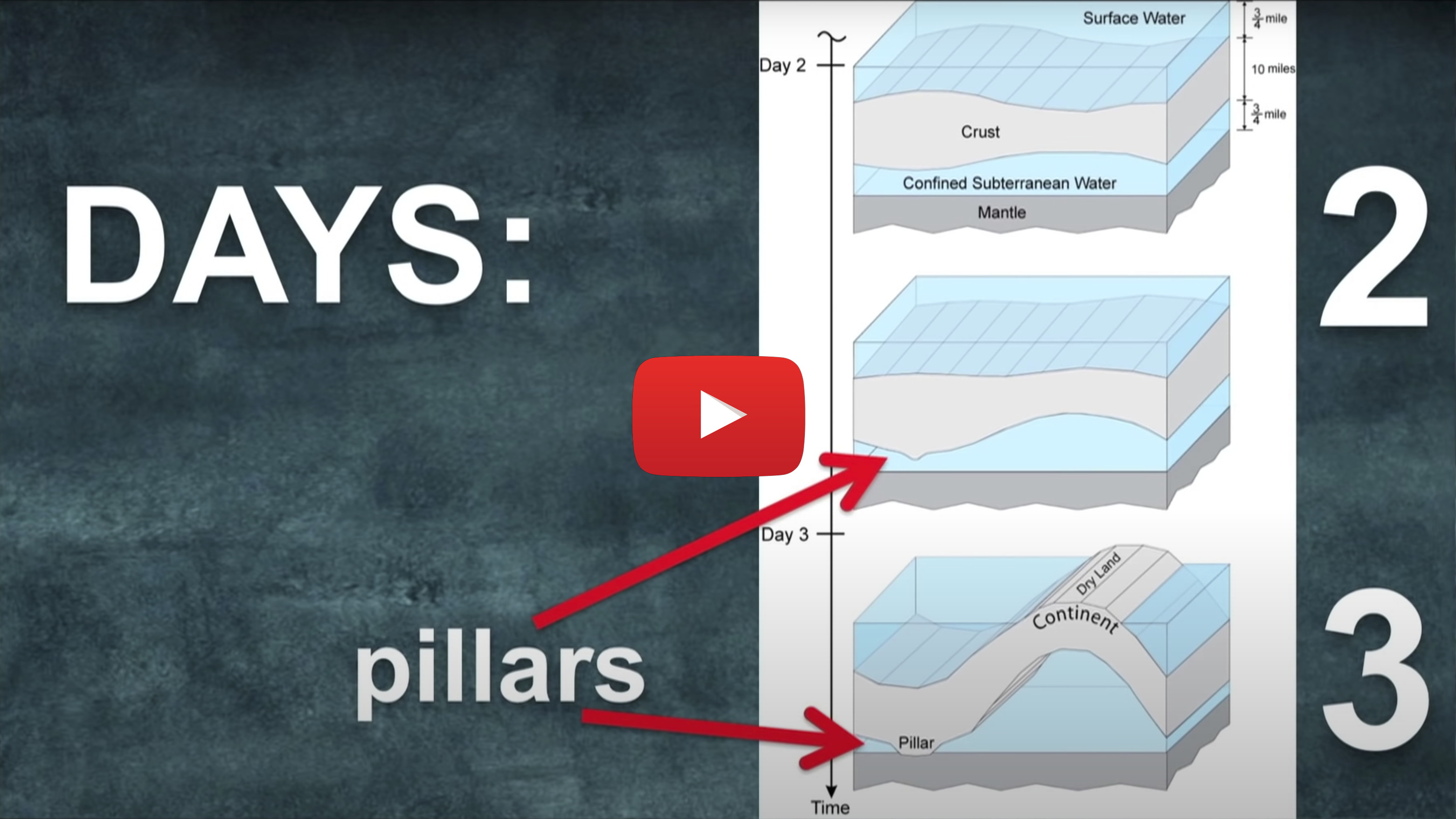 In God's heliocentric creation, what are the pillars of earth that He made in Days 2 & 3?