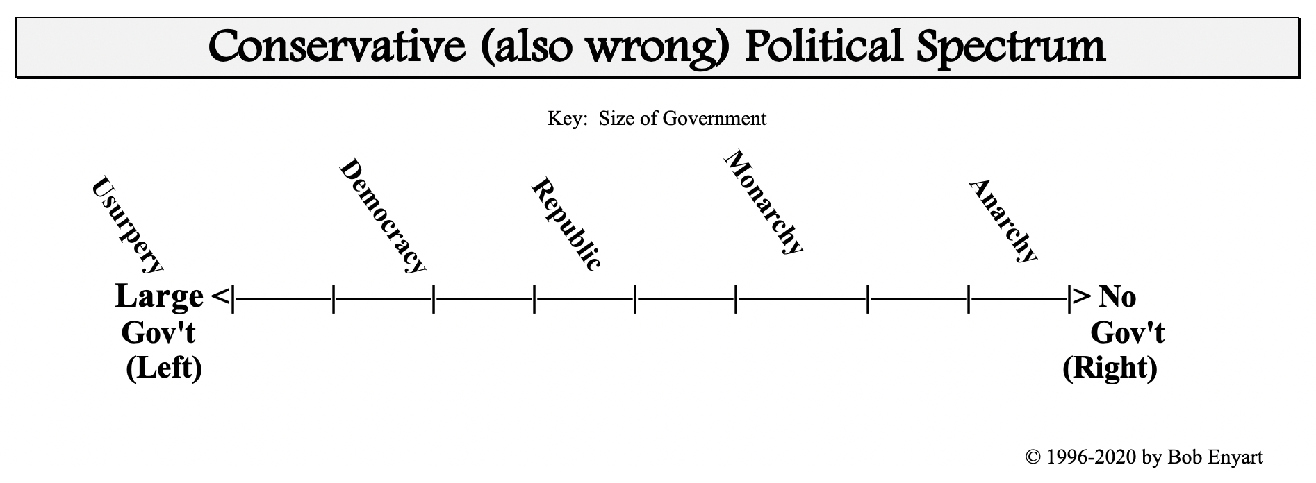 The typical conservative political spectrum concept, like the liberal concept, is also wrong