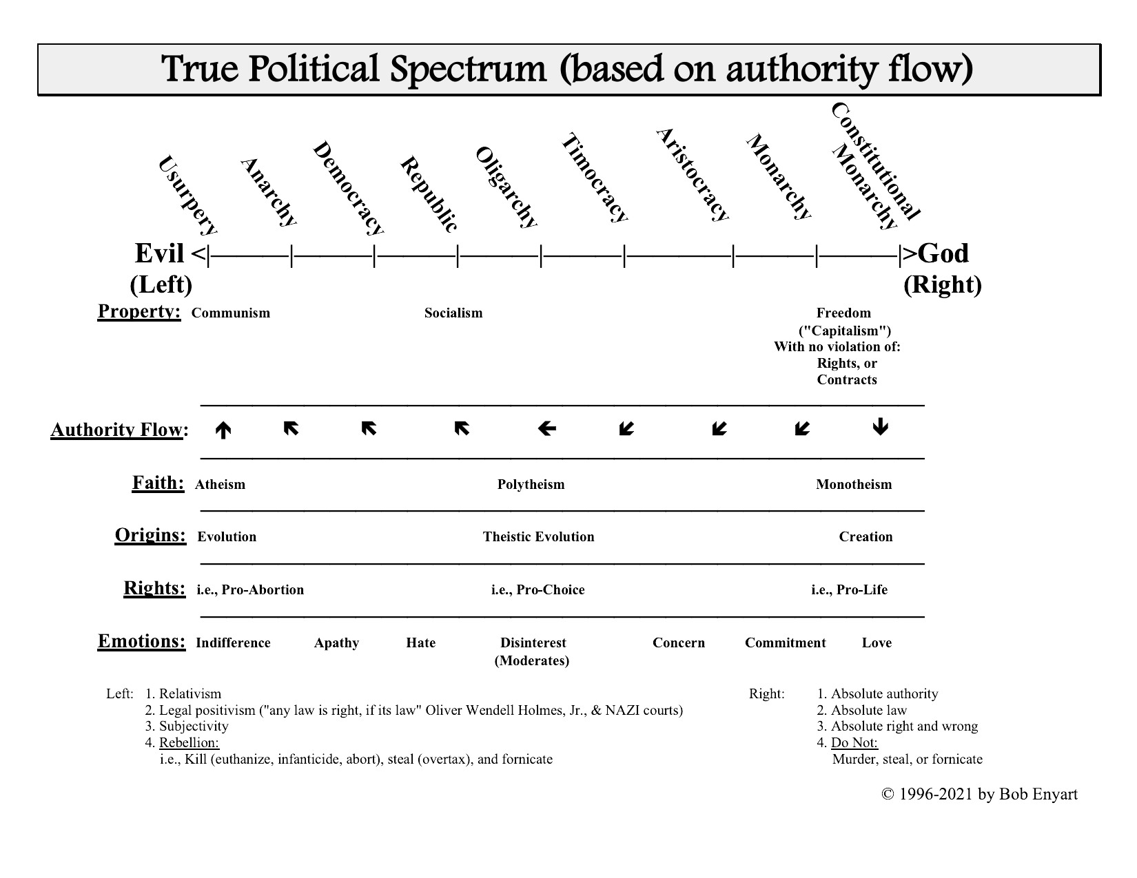 Political Spectrum: The correct view based on the flow of authority