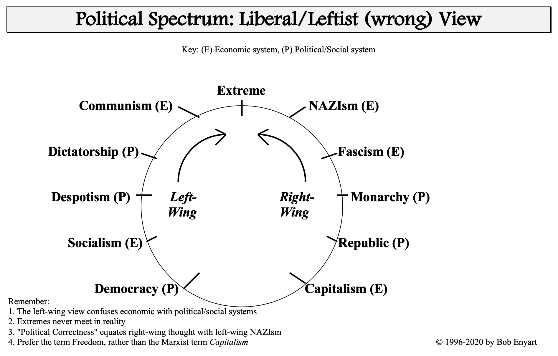 Political Spectrum: Leftwing (liberal) i.e., wrong, in a circle