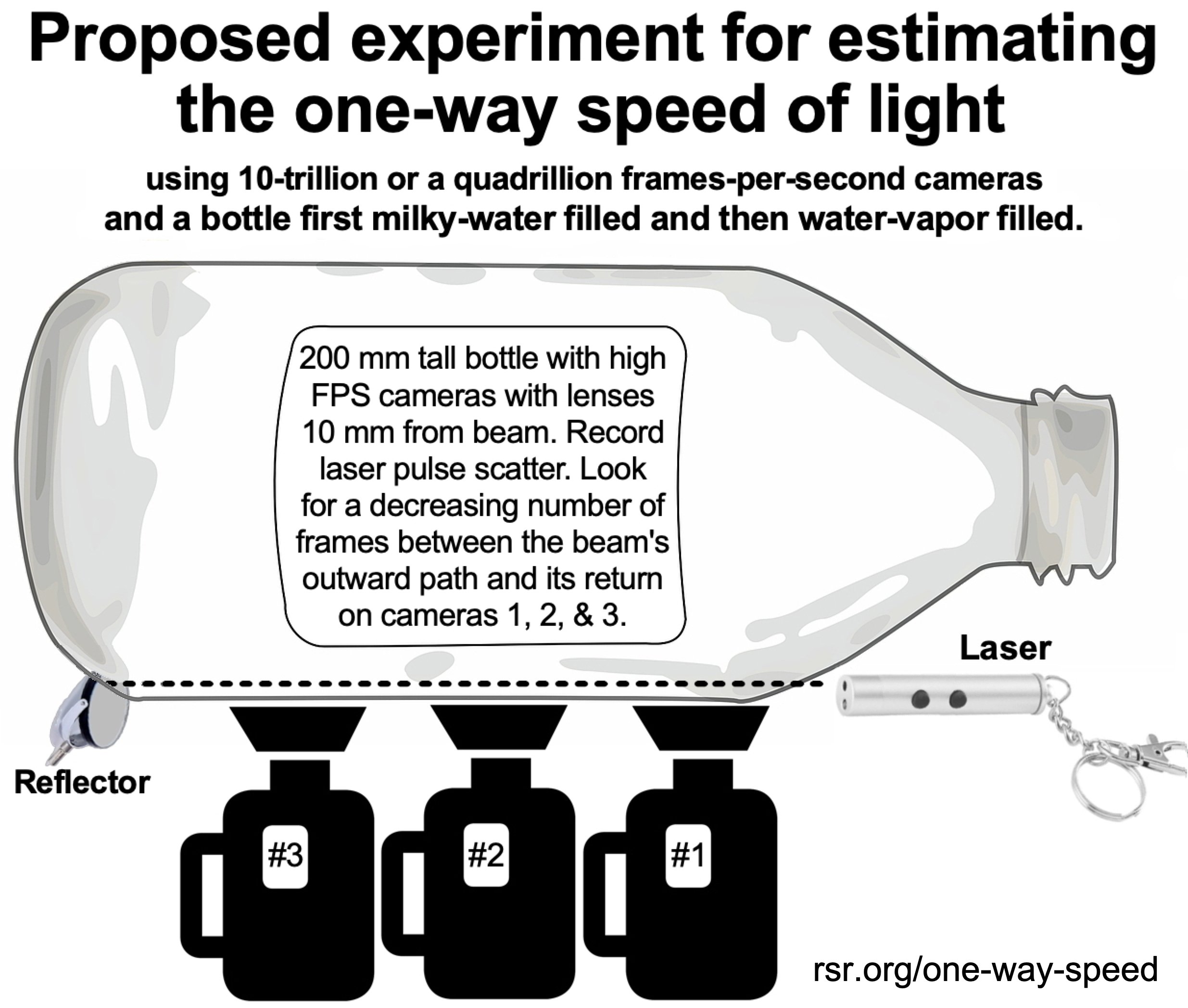 Proposed experiment setup for estimating the one-way speed of light