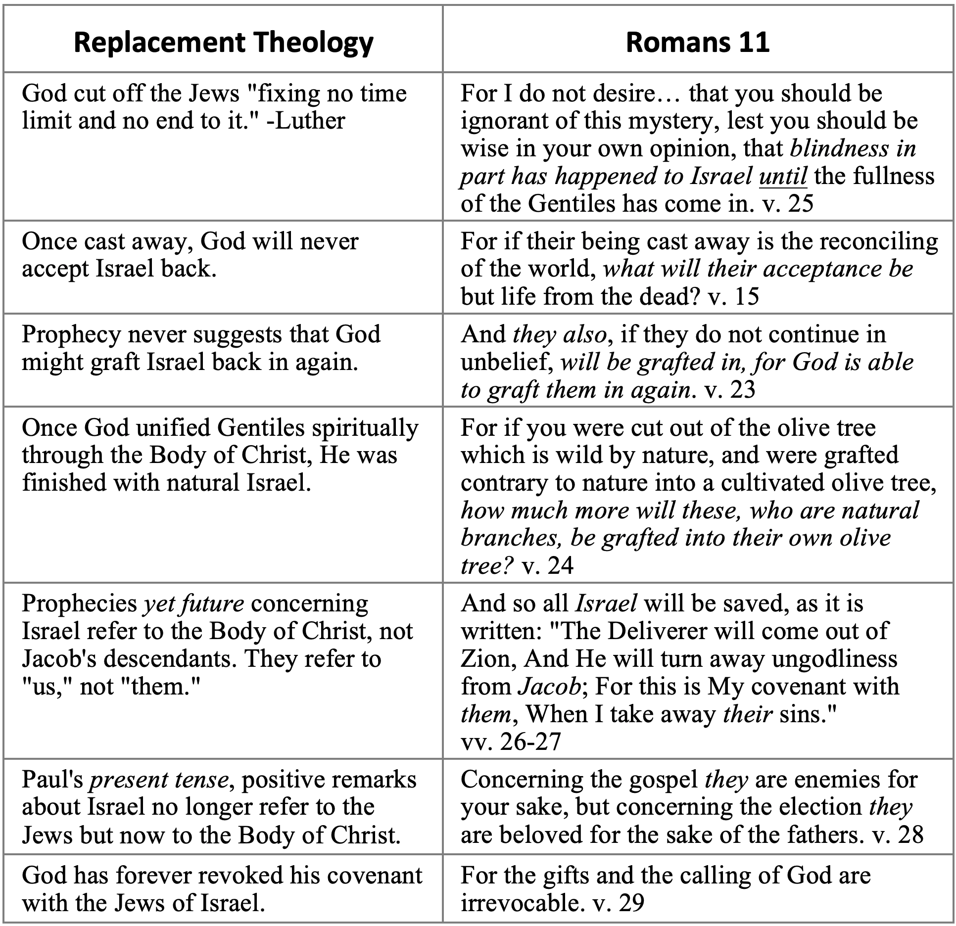 Replacement Theology vs. Romans 11 chart