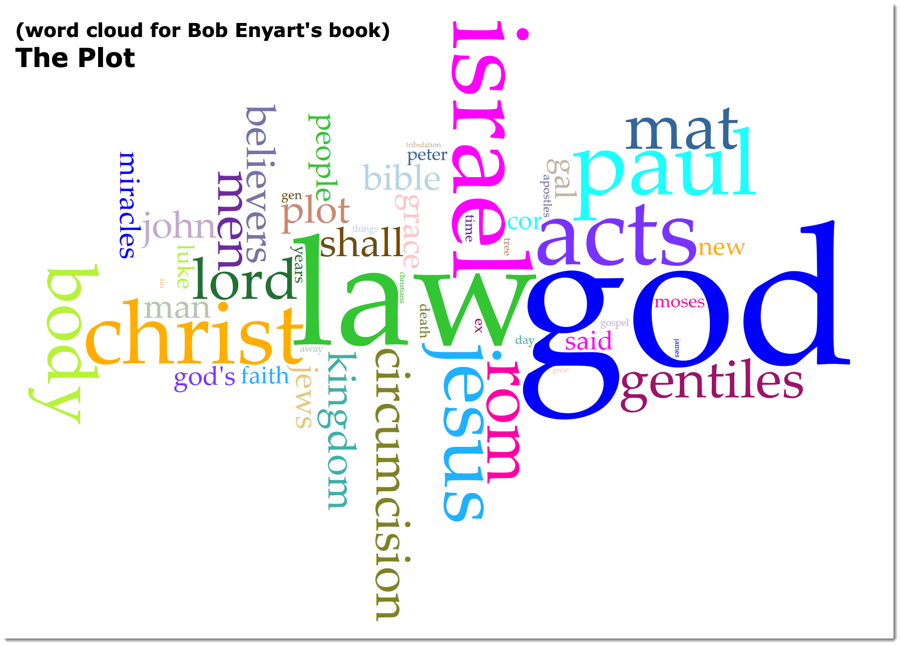 Word cloud for Bob Enyart's book, The Plot