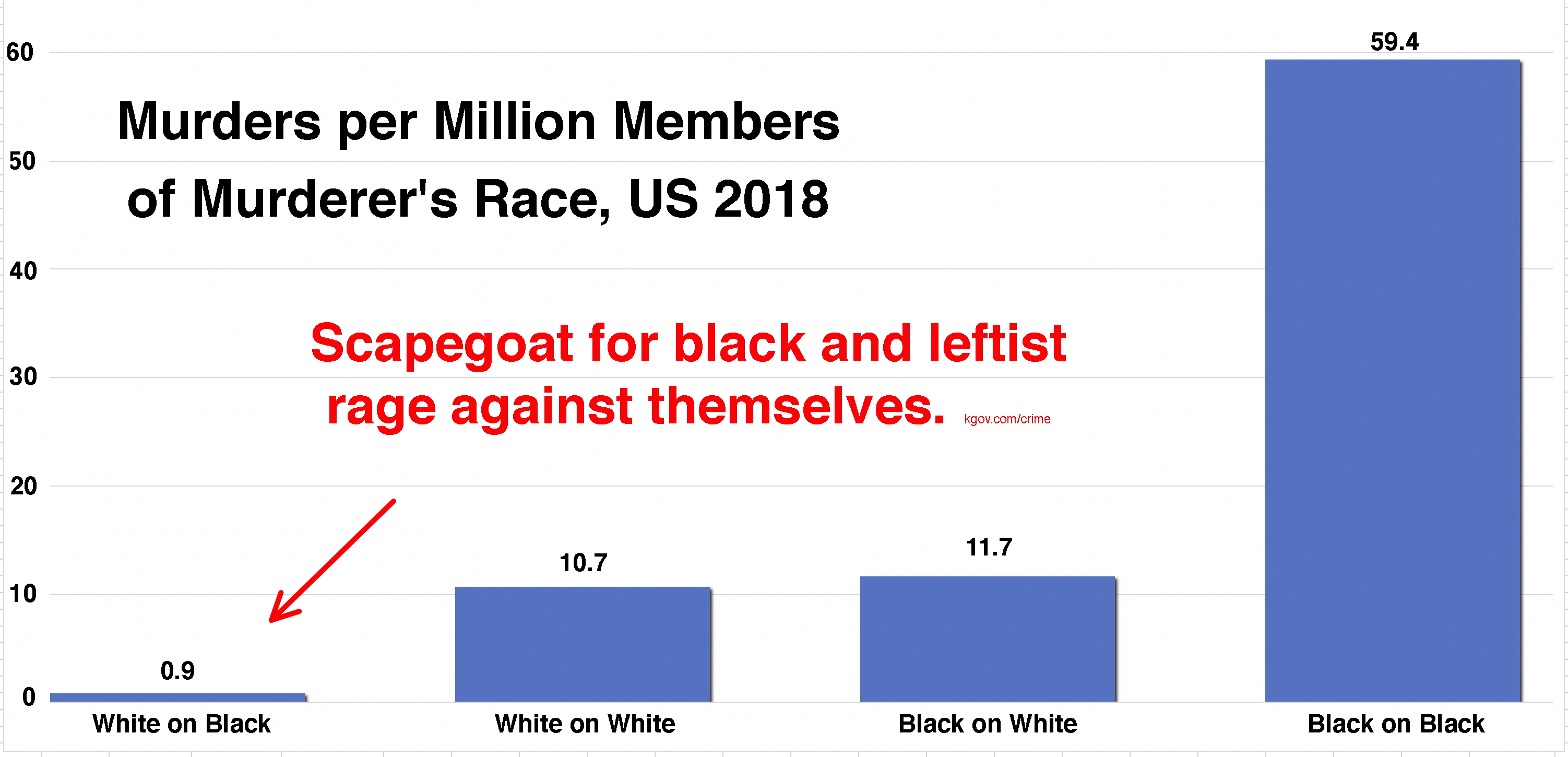 U.S. White vs Black murders 2018